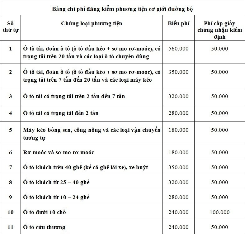 Bảng lệ phí đăng kiểm các loại phương tiện cơ giới đường bộ theo Thông tư 133/2014/TT-BTC